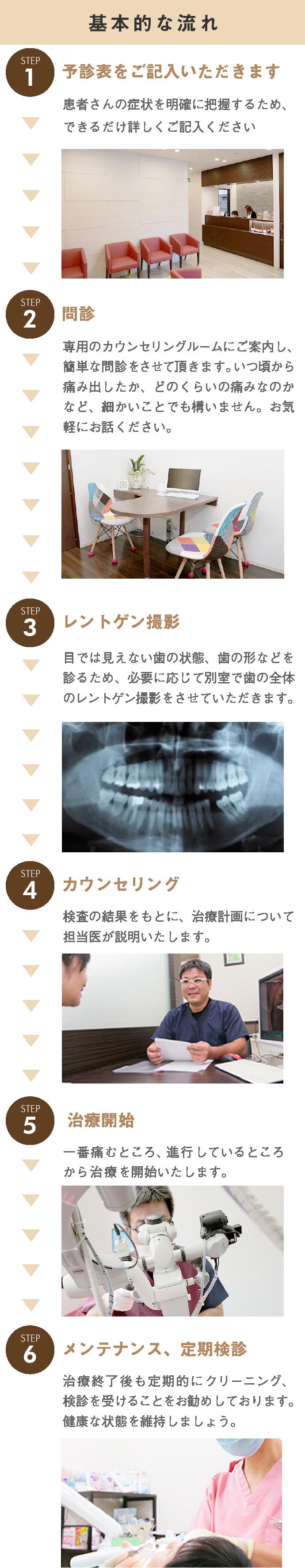 治療の流れ,予診票を記入,問診表を記入,レントゲン撮影,カウンセリング,治療開始,メンテナンス、定期検診,治療後も定期的にクリーニング,検診をお勧めします・健康な歯を維持しましょう